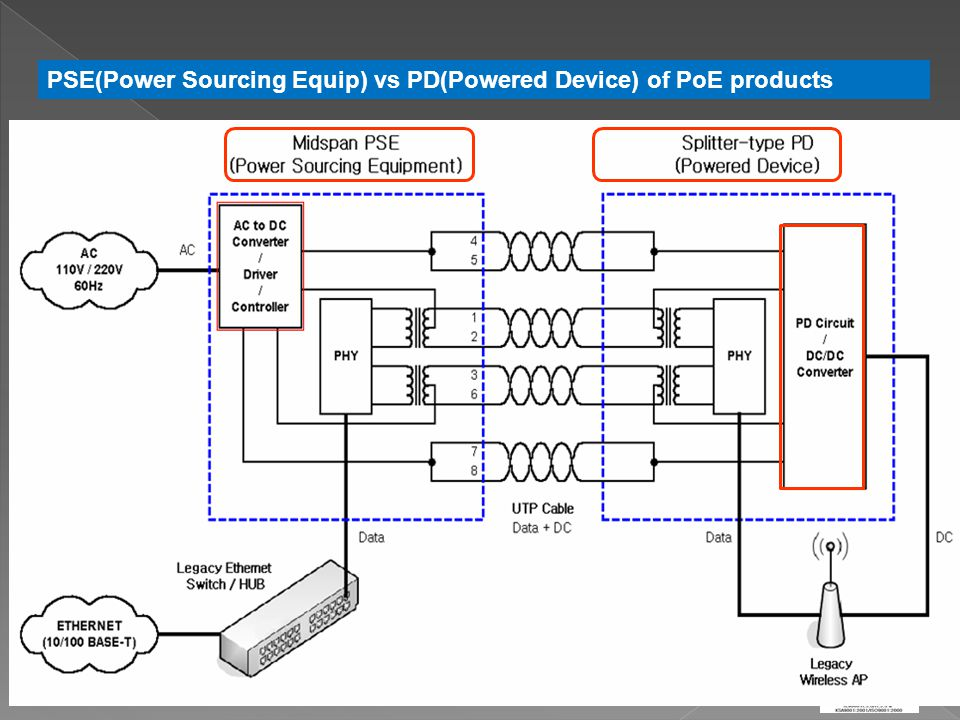 Power sourcing equipment (PSE) is a device such as a switch that provides ( sources ) power on the Ethernet cable.