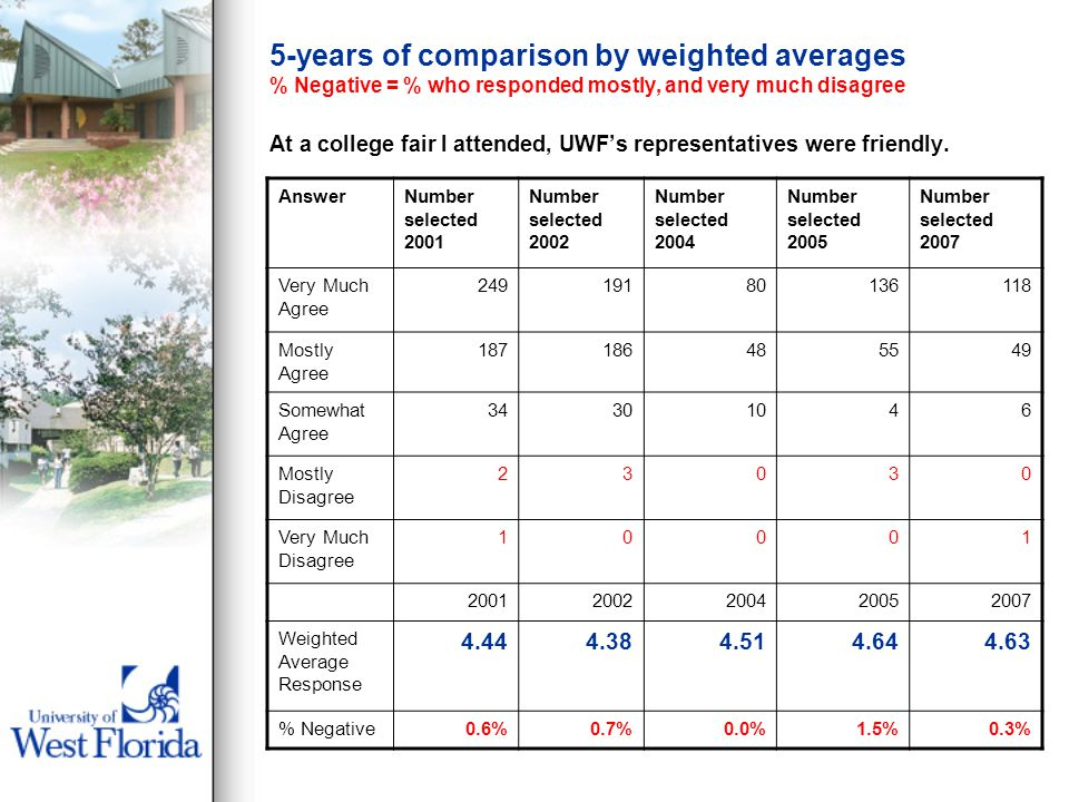 5-years of comparison by weighted averages % Negative = % who responded mostly, and very much disagree At a college fair I attended, UWFs representatives were friendly.