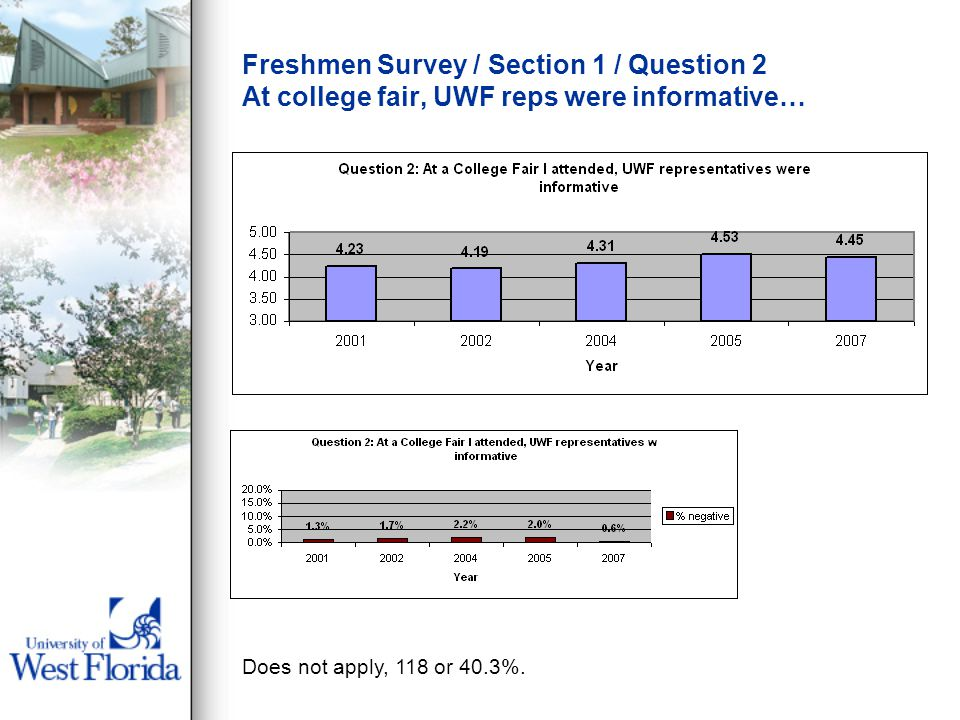 Freshmen Survey / Section 1 / Question 2 At college fair, UWF reps were informative… Does not apply, 118 or 40.3%.