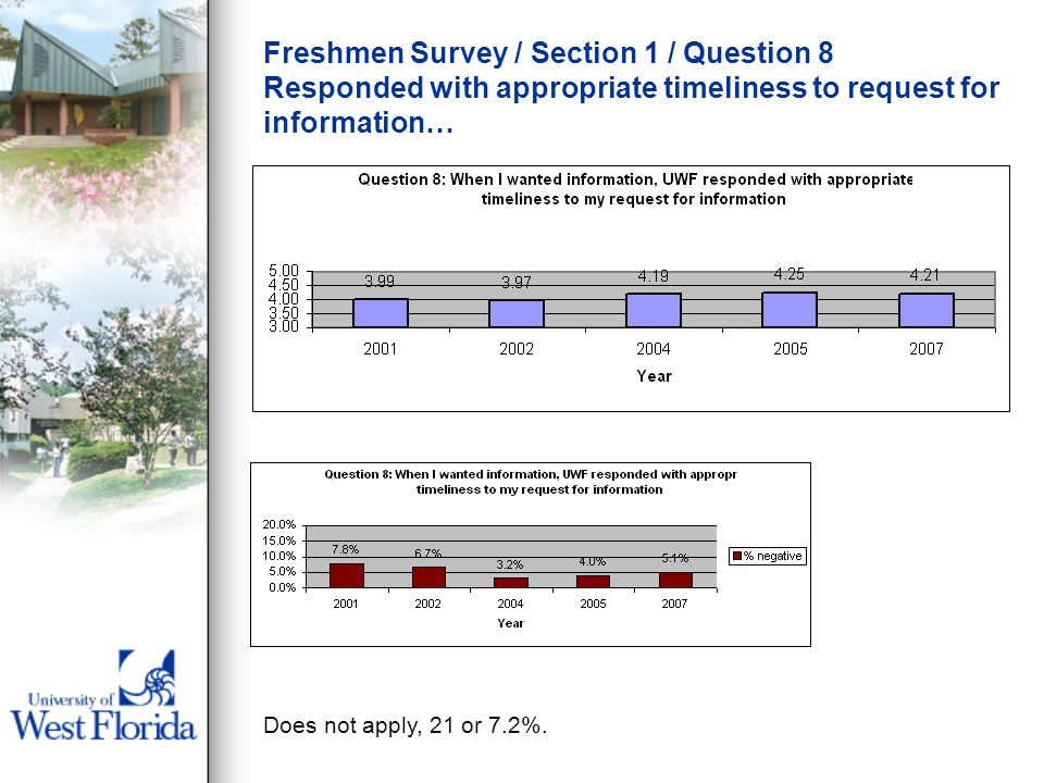 Freshmen Survey / Section 1 / Question 8 Responded with appropriate timeliness to request for information… Does not apply, 21 or 7.2%.