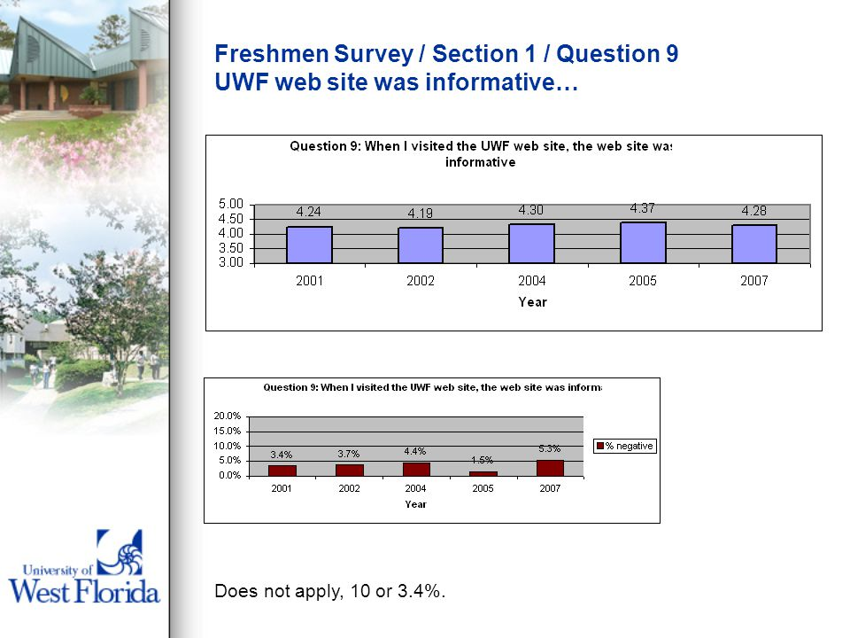 Freshmen Survey / Section 1 / Question 9 UWF web site was informative… Does not apply, 10 or 3.4%.
