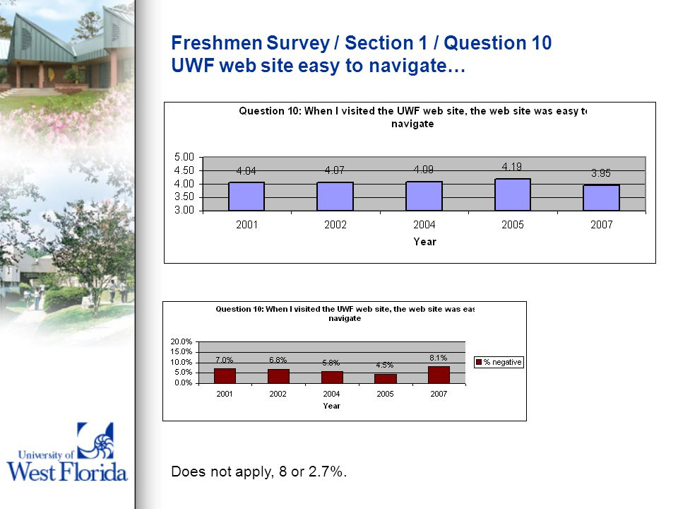 Freshmen Survey / Section 1 / Question 10 UWF web site easy to navigate… Does not apply, 8 or 2.7%.