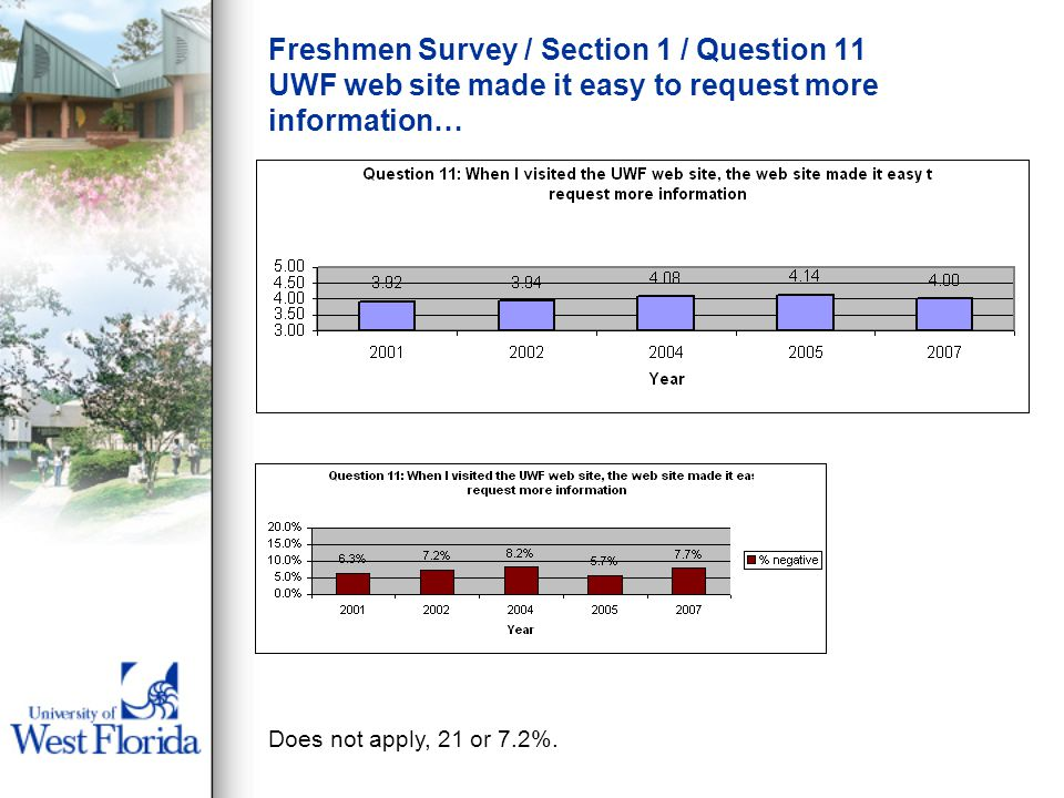 Freshmen Survey / Section 1 / Question 11 UWF web site made it easy to request more information… Does not apply, 21 or 7.2%.
