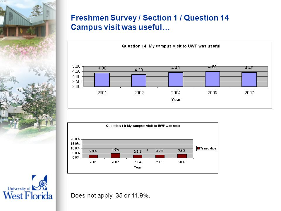 Freshmen Survey / Section 1 / Question 14 Campus visit was useful… Does not apply, 35 or 11.9%.
