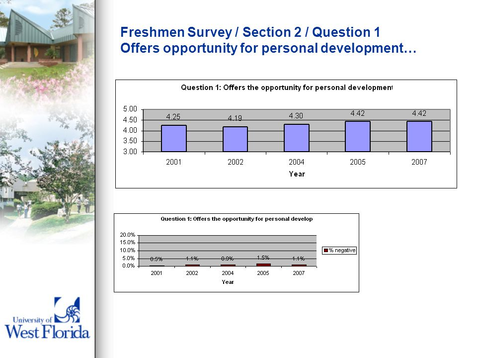 Freshmen Survey / Section 2 / Question 1 Offers opportunity for personal development…
