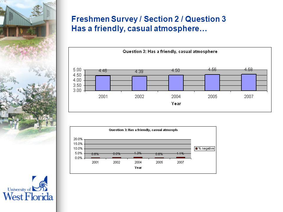 Freshmen Survey / Section 2 / Question 3 Has a friendly, casual atmosphere…
