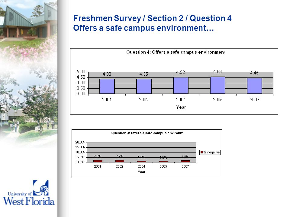 Freshmen Survey / Section 2 / Question 4 Offers a safe campus environment…