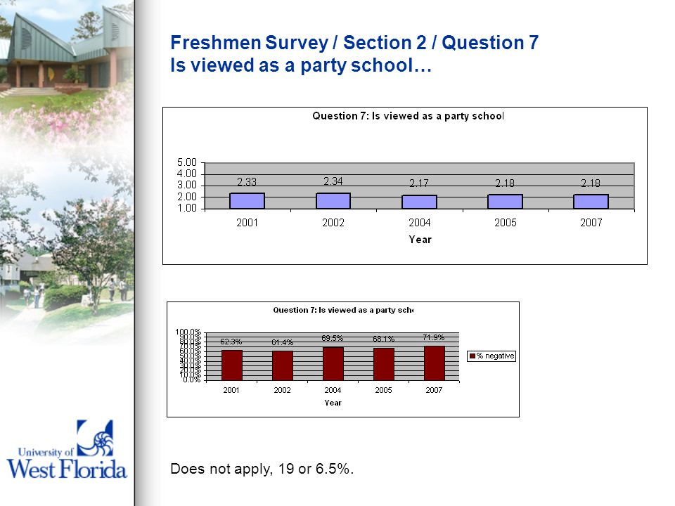 Freshmen Survey / Section 2 / Question 7 Is viewed as a party school… Does not apply, 19 or 6.5%.