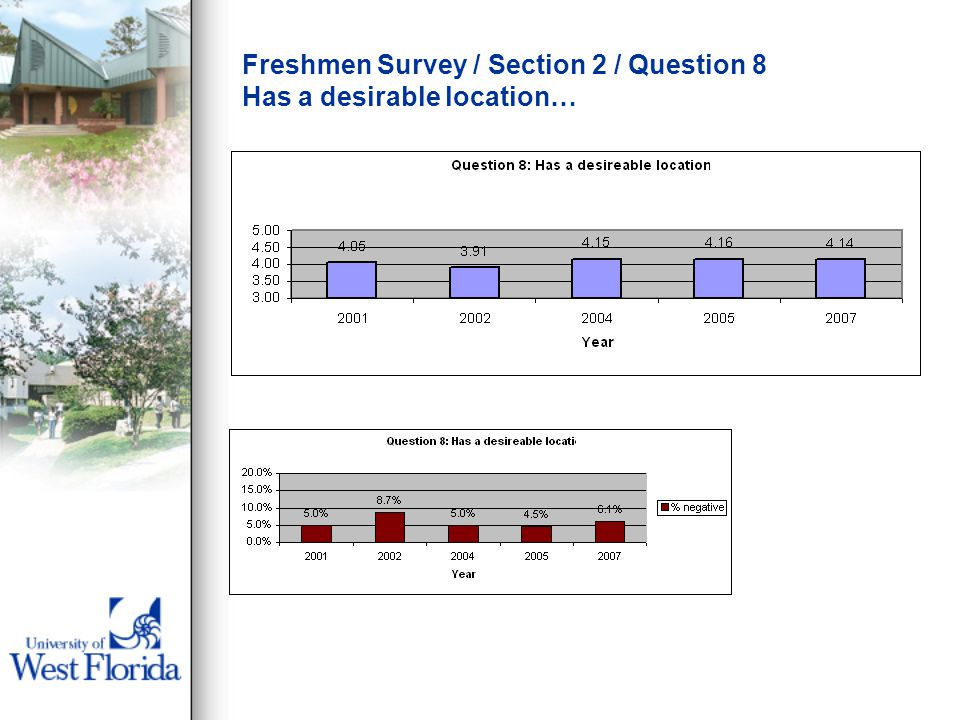 Freshmen Survey / Section 2 / Question 8 Has a desirable location…