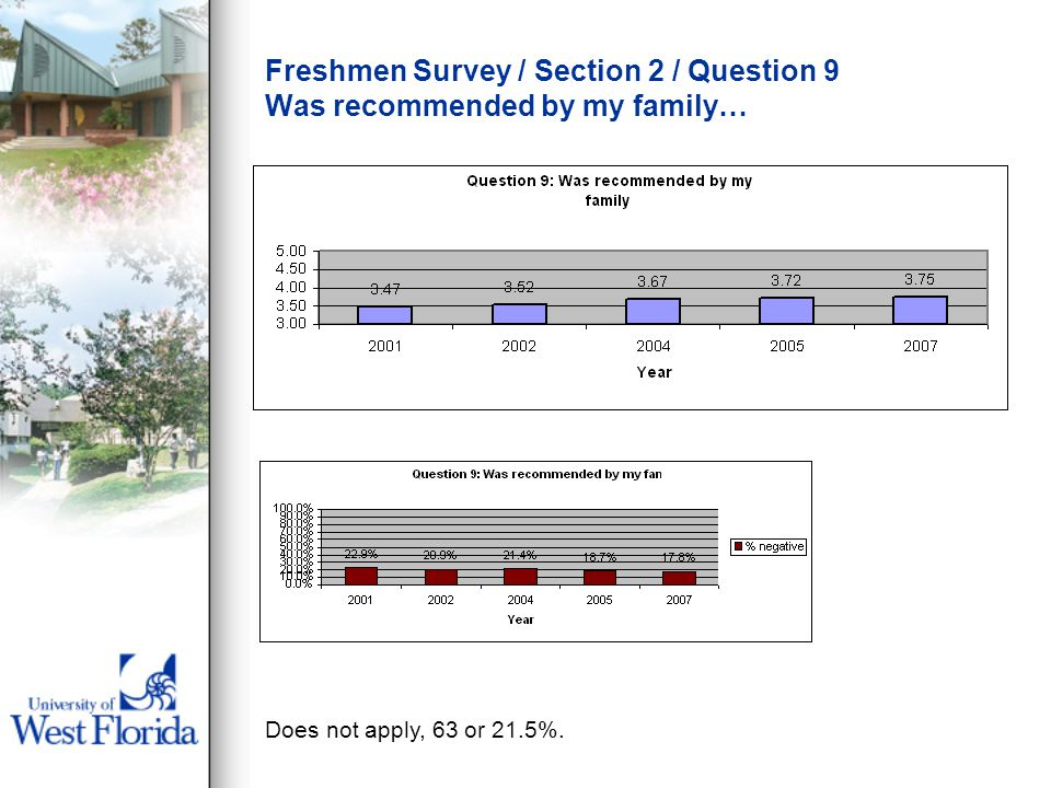 Freshmen Survey / Section 2 / Question 9 Was recommended by my family… Does not apply, 63 or 21.5%.