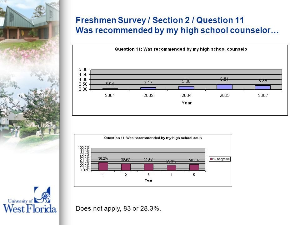 Freshmen Survey / Section 2 / Question 11 Was recommended by my high school counselor… Does not apply, 83 or 28.3%.