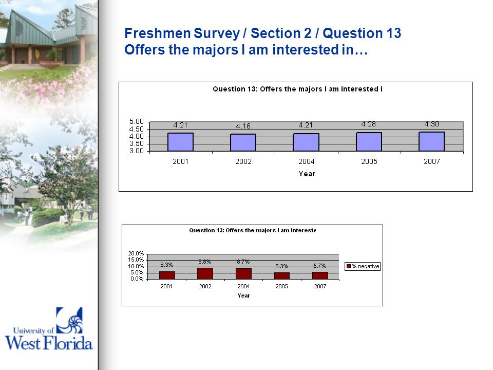 Freshmen Survey / Section 2 / Question 13 Offers the majors I am interested in…