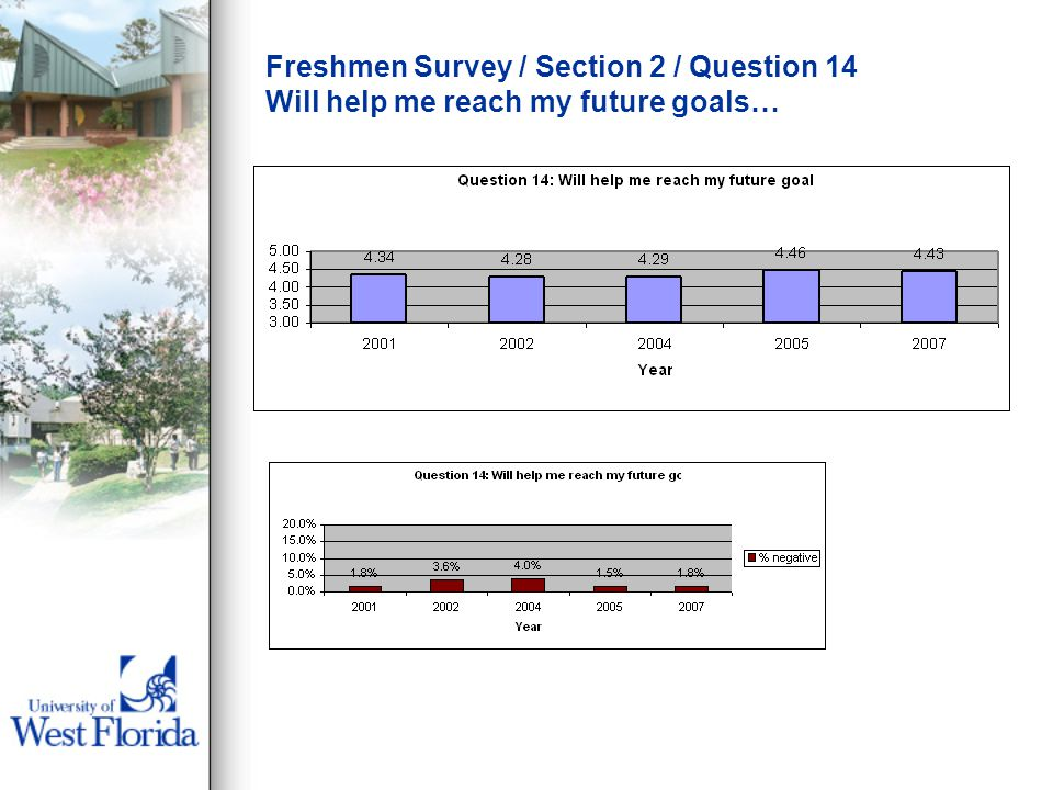 Freshmen Survey / Section 2 / Question 14 Will help me reach my future goals…