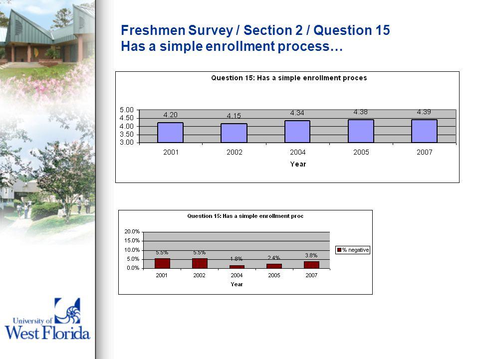 Freshmen Survey / Section 2 / Question 15 Has a simple enrollment process…