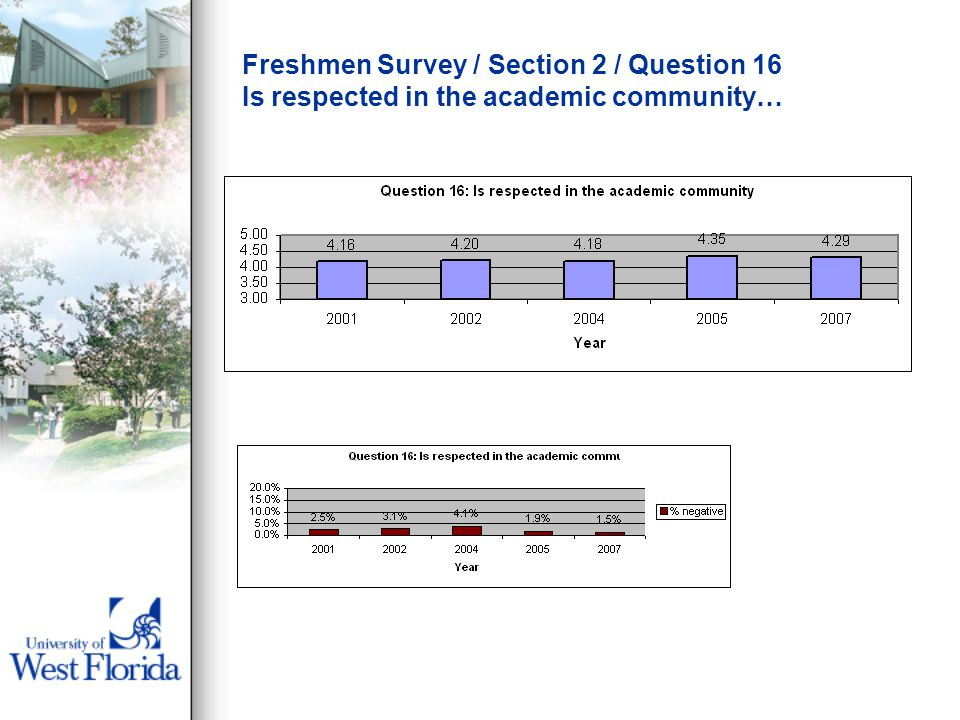 Freshmen Survey / Section 2 / Question 16 Is respected in the academic community…