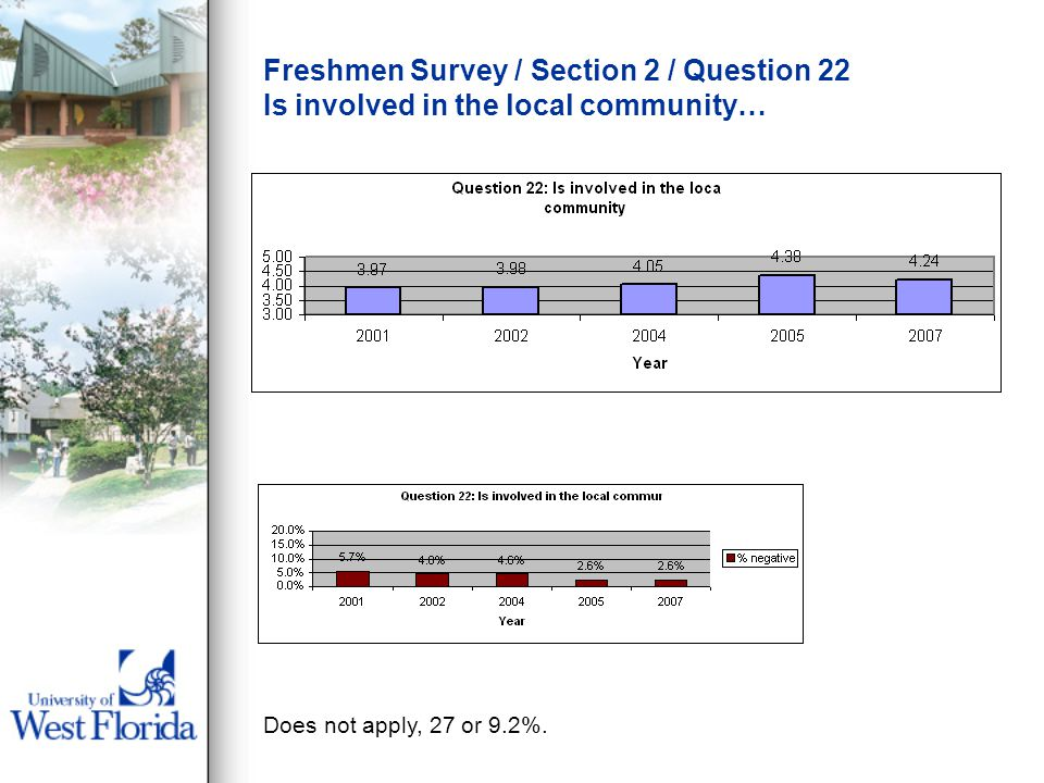 Freshmen Survey / Section 2 / Question 22 Is involved in the local community… Does not apply, 27 or 9.2%.