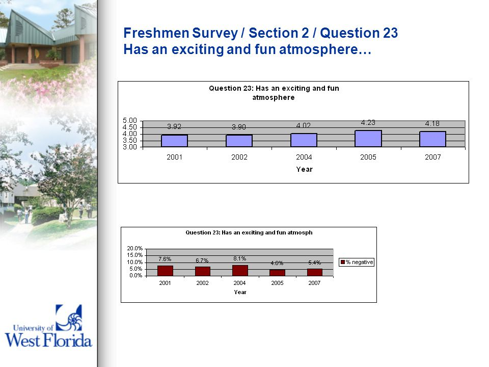 Freshmen Survey / Section 2 / Question 23 Has an exciting and fun atmosphere…