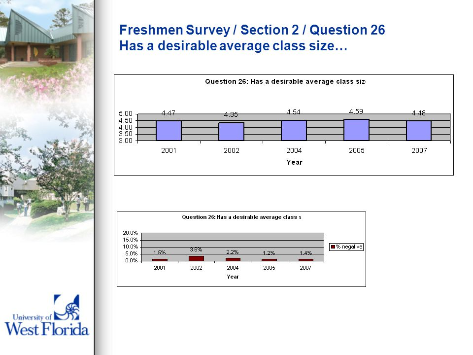 Freshmen Survey / Section 2 / Question 26 Has a desirable average class size…