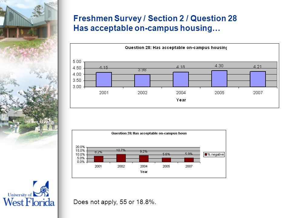 Freshmen Survey / Section 2 / Question 28 Has acceptable on-campus housing… Does not apply, 55 or 18.8%.