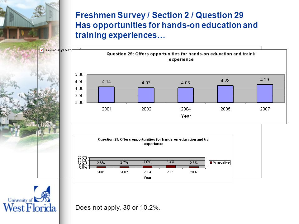 Freshmen Survey / Section 2 / Question 29 Has opportunities for hands-on education and training experiences… Does not apply, 30 or 10.2%.