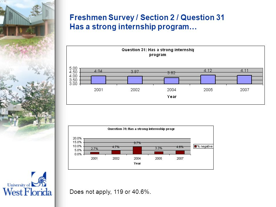 Freshmen Survey / Section 2 / Question 31 Has a strong internship program… Does not apply, 119 or 40.6%.