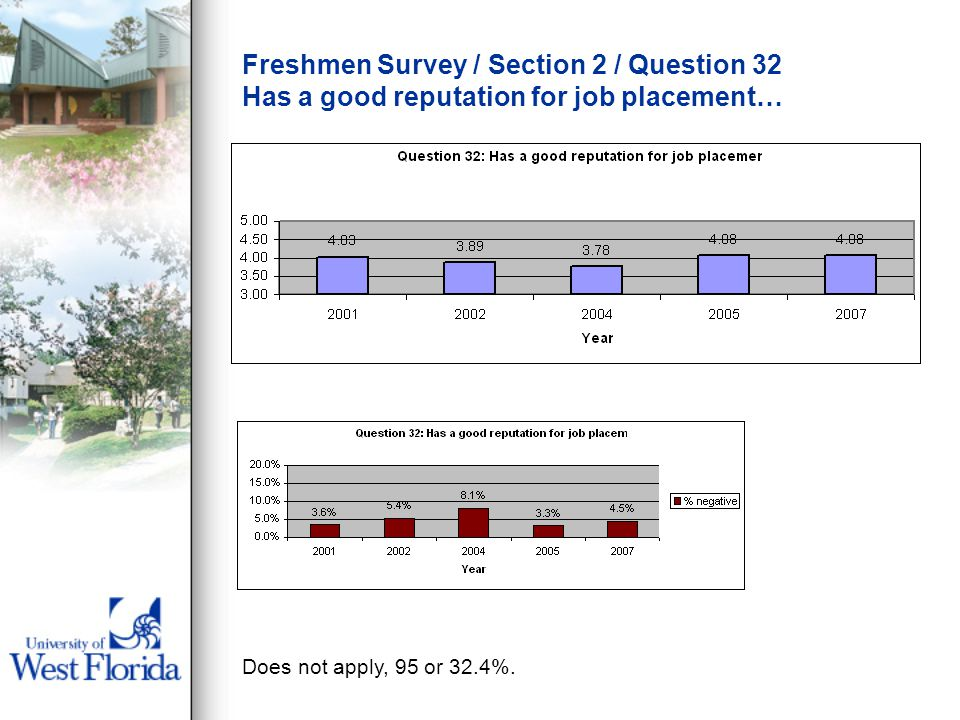 Freshmen Survey / Section 2 / Question 32 Has a good reputation for job placement… Does not apply, 95 or 32.4%.