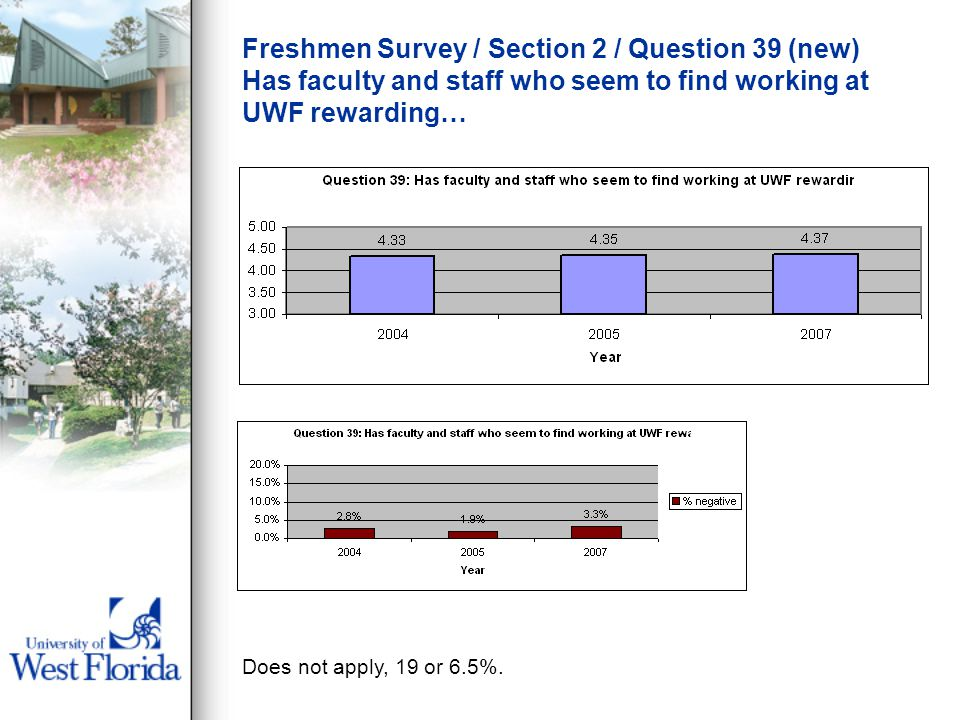 Freshmen Survey / Section 2 / Question 39 (new) Has faculty and staff who seem to find working at UWF rewarding… Does not apply, 19 or 6.5%.