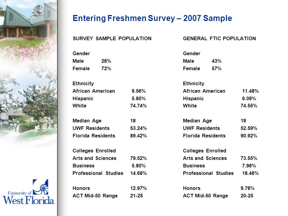 Entering Freshmen Survey – 2007 Sample SURVEY SAMPLE POPULATION Gender Male28% Female72% Ethnicity African American 9.56% Hispanic 5.80% White74.74% Median Age18 UWF Residents53.24% Florida Residents89.42% Colleges Enrolled Arts and Sciences79.52% Business 5.80% Professional Studies14.68% Honors12.97% ACT Mid-50 Range21-25 GENERAL FTIC POPULATION Gender Male43% Female57% Ethnicity African American 11.48% Hispanic 6.09% White74.55% Median Age18 UWF Residents52.59% Florida Residents90.92% Colleges Enrolled Arts and Sciences73.55% Business 7.98% Professional Studies 18.46% Honors9.78% ACT Mid-50 Range20-25