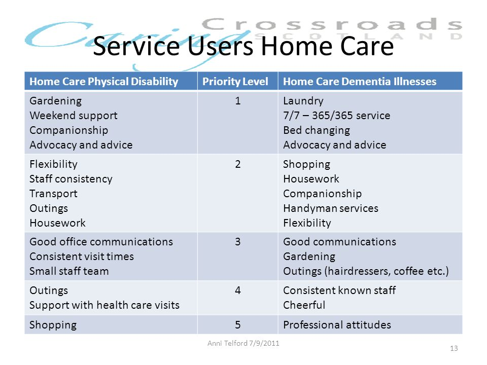 Service Users Home Care Home Care Physical DisabilityPriority LevelHome Care Dementia Illnesses Gardening Weekend support Companionship Advocacy and advice 1Laundry 7/7 – 365/365 service Bed changing Advocacy and advice Flexibility Staff consistency Transport Outings Housework 2Shopping Housework Companionship Handyman services Flexibility Good office communications Consistent visit times Small staff team 3Good communications Gardening Outings (hairdressers, coffee etc.) Outings Support with health care visits 4Consistent known staff Cheerful Shopping5Professional attitudes Anni Telford 7/9/2011 13