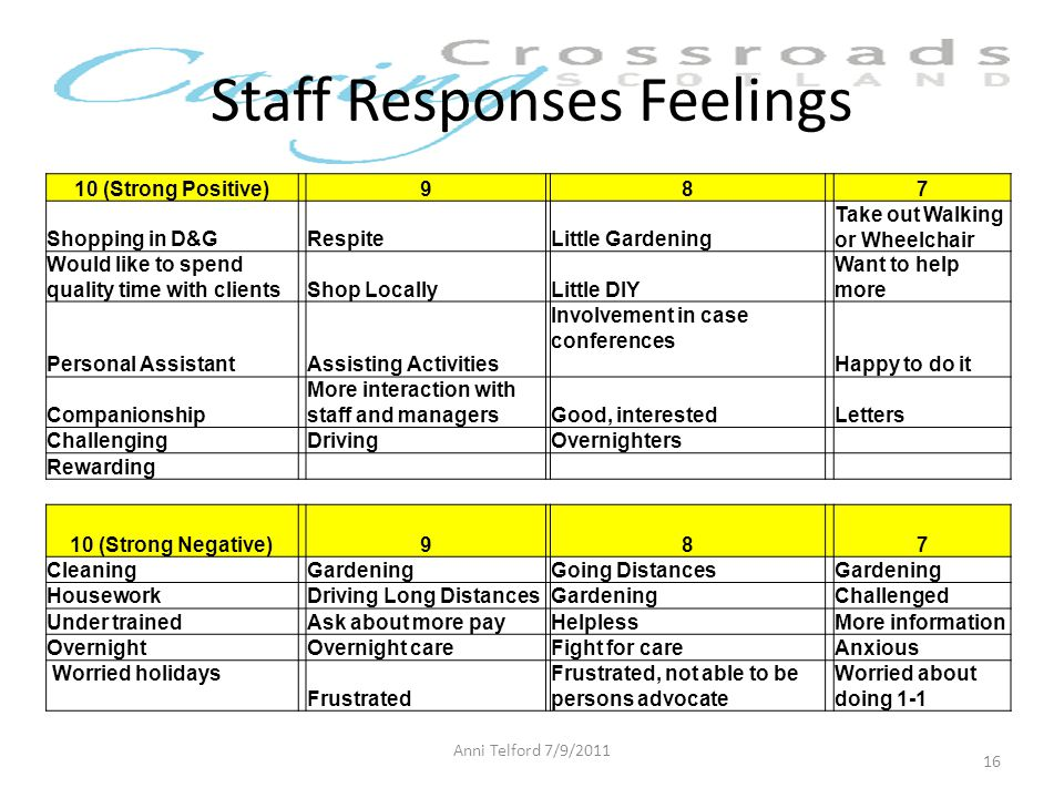 Staff Responses Feelings 10 (Strong Positive)987 Shopping in D&GRespiteLittle Gardening Take out Walking or Wheelchair Would like to spend quality time with clientsShop LocallyLittle DIY Want to help more Personal AssistantAssisting Activities Involvement in case conferences Happy to do it Companionship More interaction with staff and managersGood, interestedLetters ChallengingDrivingOvernighters Rewarding 10 (Strong Negative)987 CleaningGardeningGoing DistancesGardening HouseworkDriving Long DistancesGardeningChallenged Under trainedAsk about more payHelplessMore information OvernightOvernight careFight for careAnxious Worried holidays Frustrated Frustrated, not able to be persons advocate Worried about doing 1-1 Anni Telford 7/9/2011 16