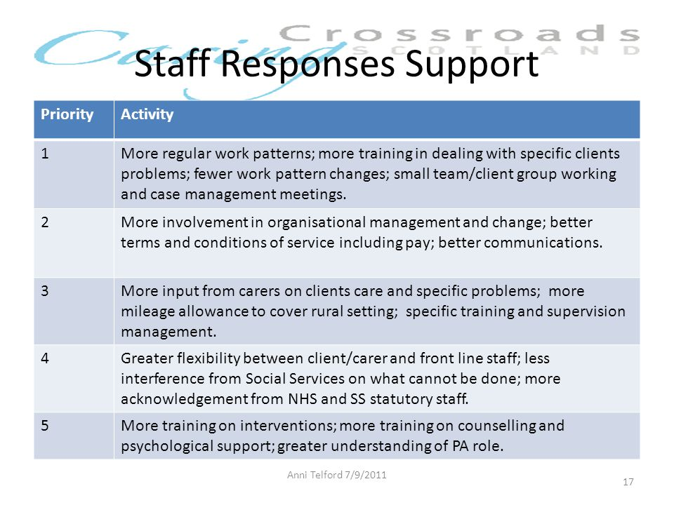Staff Responses Support PriorityActivity 1More regular work patterns; more training in dealing with specific clients problems; fewer work pattern changes; small team/client group working and case management meetings.