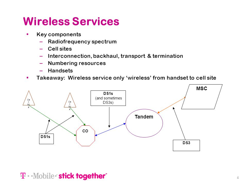 4 Wireless Services Key components – Radiofrequency spectrum – Cell sites – Interconnection, backhaul, transport & termination – Numbering resources –