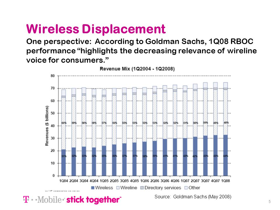 5 Wireless Displacement Source: Goldman Sachs (May 2008) One perspective: According to Goldman Sachs, 1Q08 RBOC performance highlights the decreasing