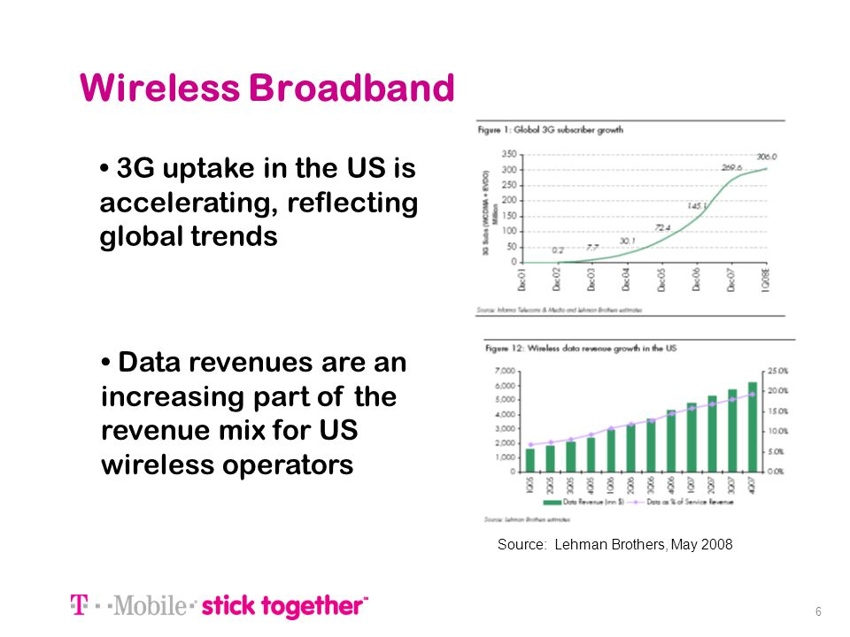 6 Wireless Broadband 3G uptake in the US is accelerating, reflecting global trends Data revenues are an increasing part of the revenue mix for US wire