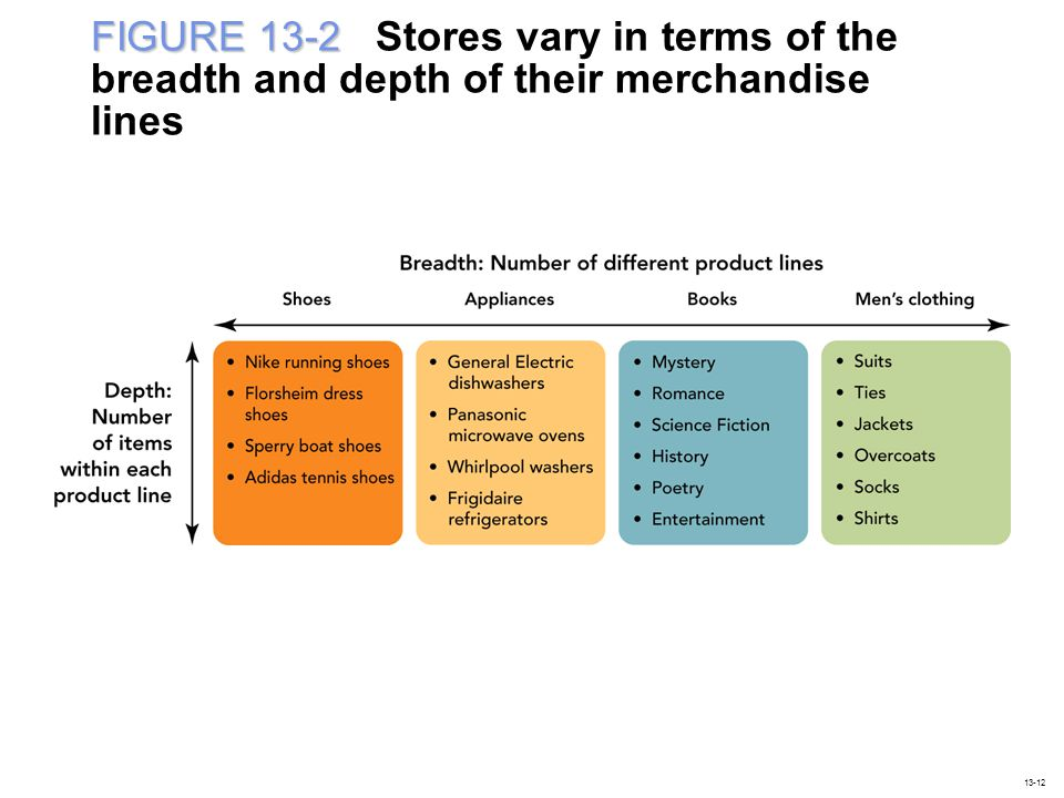 FIGURE 13-2 FIGURE 13-2 Stores vary in terms of the breadth and depth of their merchandise lines 13-12