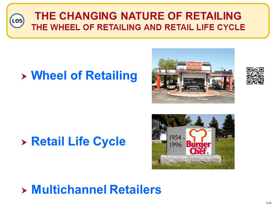 THE CHANGING NATURE OF RETAILING THE WHEEL OF RETAILING AND RETAIL LIFE CYCLE LO5 Wheel of Retailing Retail Life Cycle Multichannel Retailers 13-29