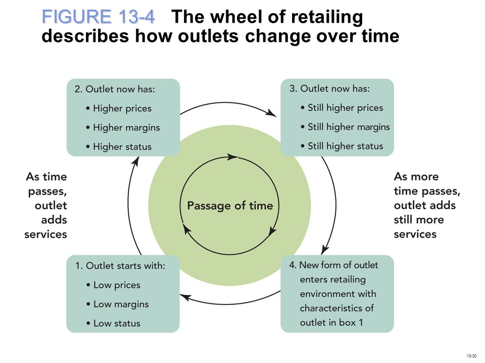 FIGURE 13-4 FIGURE 13-4 The wheel of retailing describes how outlets change over time 13-30