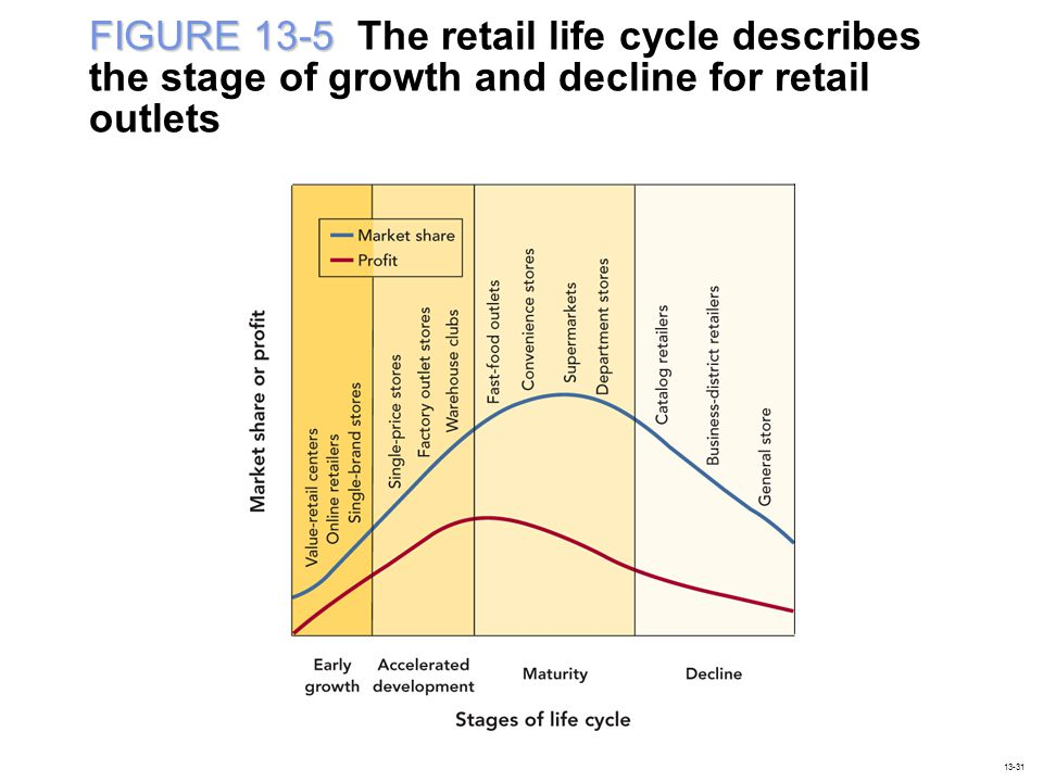 FIGURE 13-5 FIGURE 13-5 The retail life cycle describes the stage of growth and decline for retail outlets 13-31