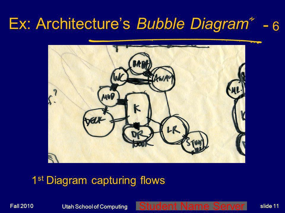 Student Name Server Utah School of Computing slide 10 Ex: Architectures Bubble Diagram Ex: Architectures Bubble Diagram - 5 - 5- 5 - 5 Next is 1 st bu