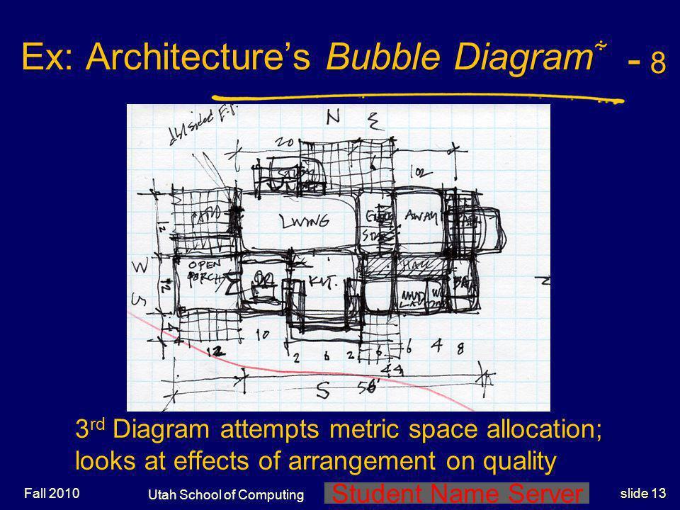 Student Name Server Utah School of Computing slide 12 Ex: Architectures Bubble Diagram Ex: Architectures Bubble Diagram - 7 - 7- 7 - 7 2 nd Diagram re