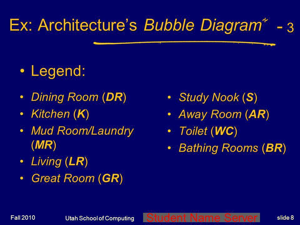 Student Name Server Utah School of Computing slide 7 Ex: Architectures Bubble Diagram Ex: Architectures Bubble Diagram - 2 - 2- 2 - 2 Quick way of dia