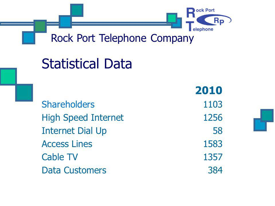 Statistical Data 2010 Shareholders1103 High Speed Internet1256 Internet Dial Up58 Access Lines1583 Cable TV1357 Data Customers 384 Rock Port Telephone Company