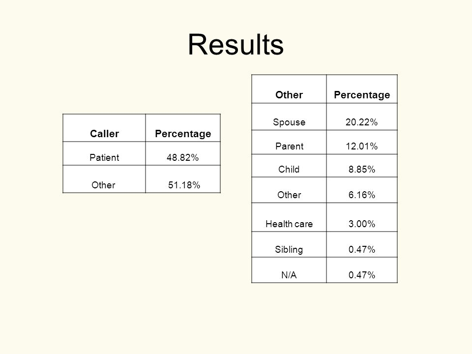 Results CallerPercentage Patient48.82% Other 51.18% OtherPercentage Spouse20.22% Parent12.01% Child8.85% Other6.16% Health care3.00% Sibling0.47% N/A0.47%