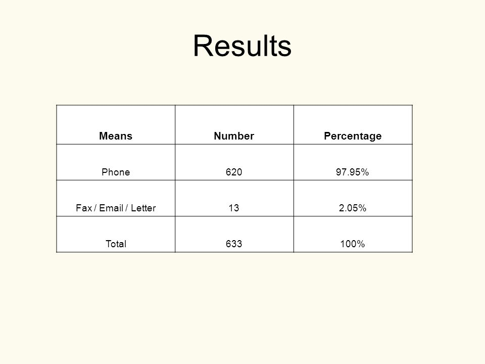 Results MeansNumberPercentage Phone62097.95% Fax / Email / Letter132.05% Total633100%