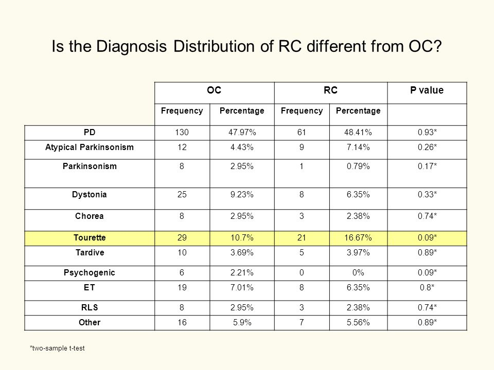 Is the Diagnosis Distribution of RC different from OC.