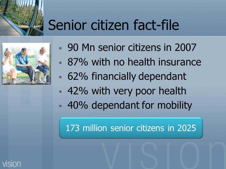 Senior citizen fact-file 90 Mn senior citizens in 2007 87% with no health insurance 62% financially dependant 42% with very poor health 40% dependant for mobility 173 million senior citizens in 2025