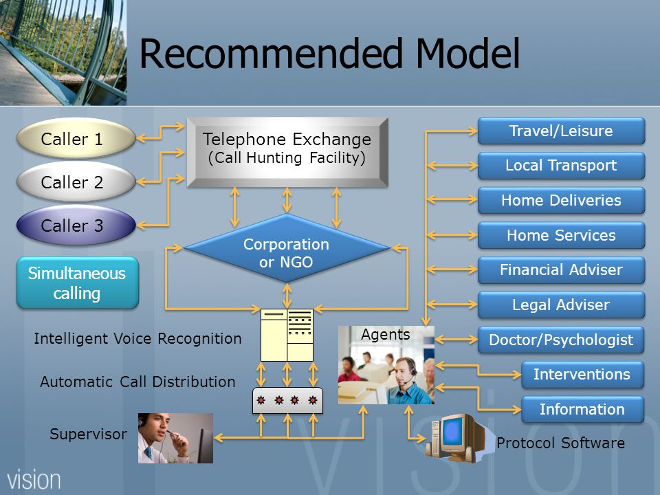 Recommended Model Travel/Leisure Protocol Software Caller 2 Caller 1 Telephone Exchange (Call Hunting Facility) Telephone Exchange (Call Hunting Facility) Corporation or NGO Caller 3 Intelligent Voice Recognition Automatic Call Distribution Doctor/Psychologist Legal Adviser Financial Adviser Home Deliveries Local Transport Interventions Information Supervisor Home Services Agents Simultaneous calling