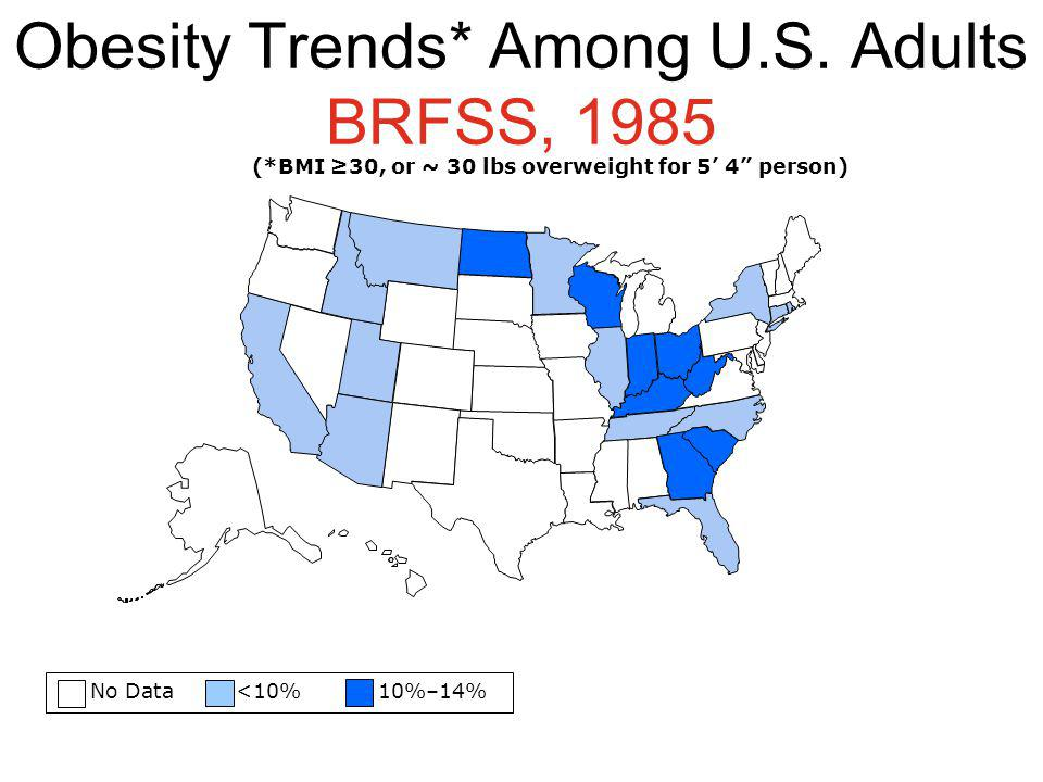 Obesity Trends* Among U.S. Adults BRFSS, 1985 No Data <10% 10%–14% (*BMI 30, or ~ 30 lbs overweight for 5 4 person)