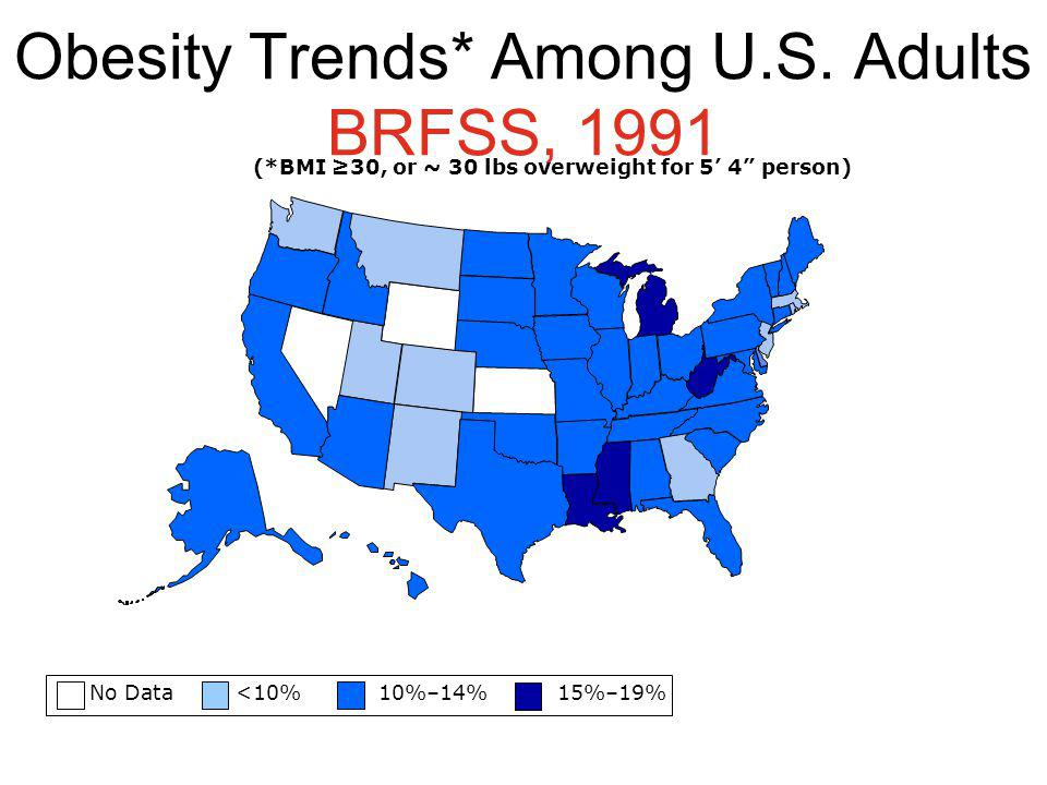 Obesity Trends* Among U.S. Adults BRFSS, 1991 No Data <10% 10%–14% 15%–19% (*BMI 30, or ~ 30 lbs overweight for 5 4 person)
