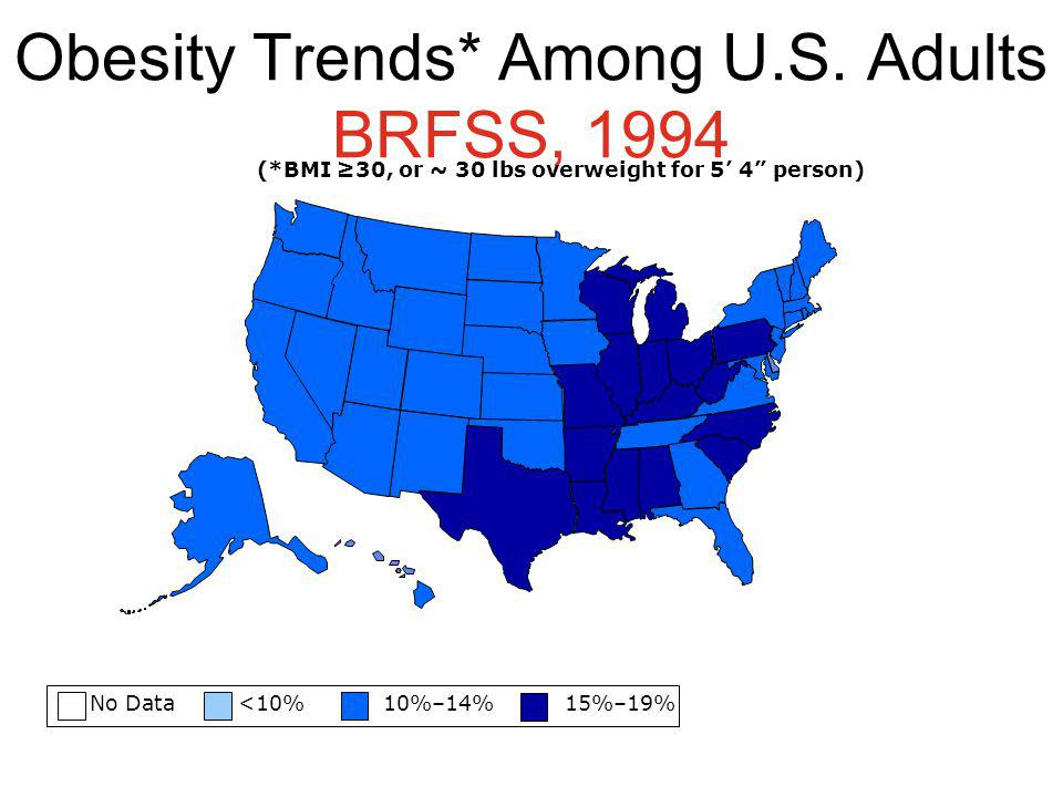 Obesity Trends* Among U.S. Adults BRFSS, 1994 No Data <10% 10%–14% 15%–19% (*BMI 30, or ~ 30 lbs overweight for 5 4 person)